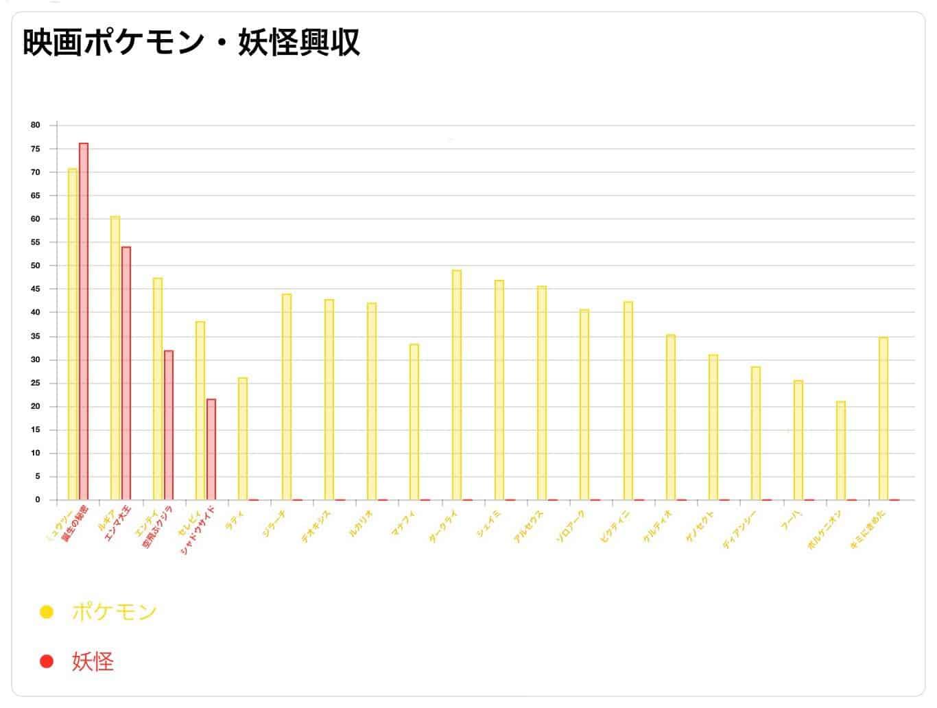 ポケモン 映画 歴代 興行収入